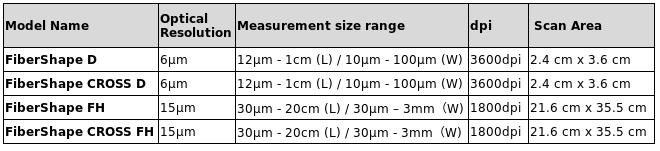 Measurement size range scanners